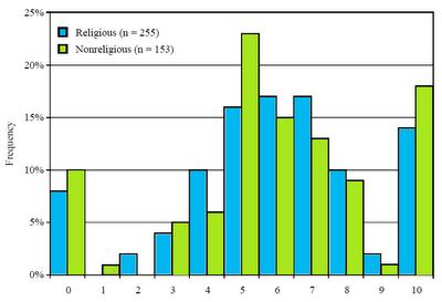 Religiöse und Atheisten sind gleich kooperativ