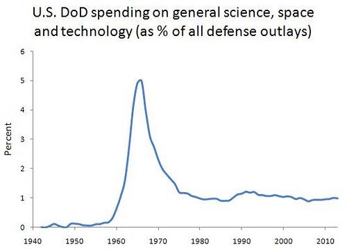 Ausgaben Technologie US