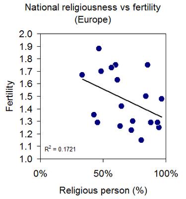 Religiosität und Fruchtbarkeit