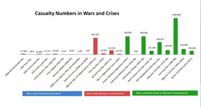 Kriege und Krisen nach Zahl der Toten (Daten: http://en.wikipedia.org/wiki/List_of_wars_by_death_toll; Grafik: Mark Humphrys)